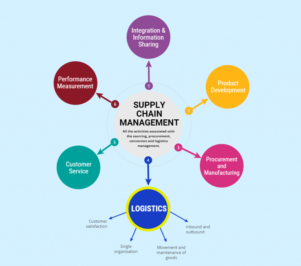 difference between logistics supply management and Explore the differences between supply chain management and logistics management from a regionally accredited university.
