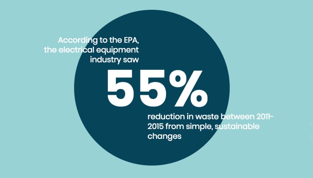 Sustainability and waste elimination EPA business